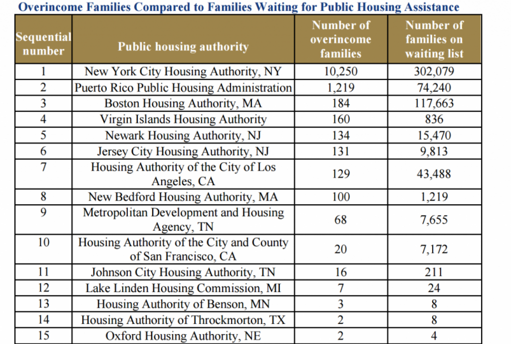 Public Housing Numbers